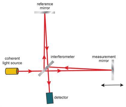 en esta imagen aparece el interferómetro láser, ayudante en la detección de ondas gravitacionales